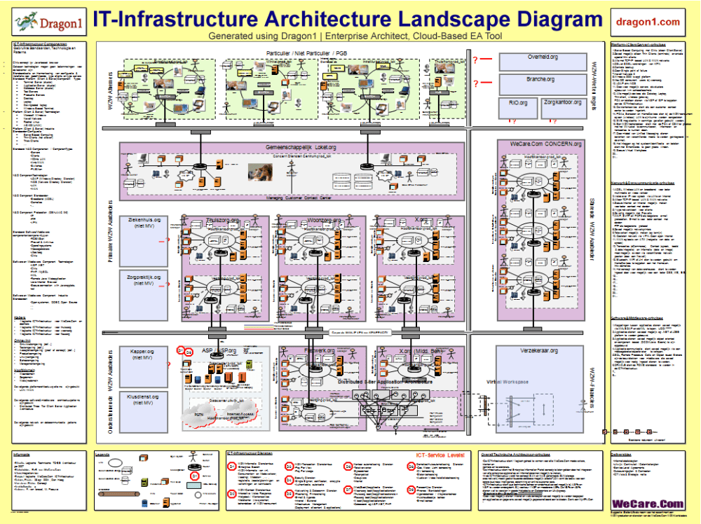 medium resolution of dragon1 it infrastructure architecture blueprint my bank