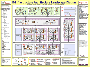 Create an IT Infrastructure Architecture Blueprint Tutorial  Dragon1