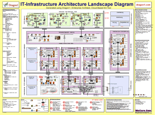 small resolution of dragon1 it infrastructure architecture blueprint