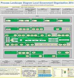 how to create a process landscape diagram dragon1 system landscape architecture diagram dragon1 process landscap diagram [ 1250 x 900 Pixel ]