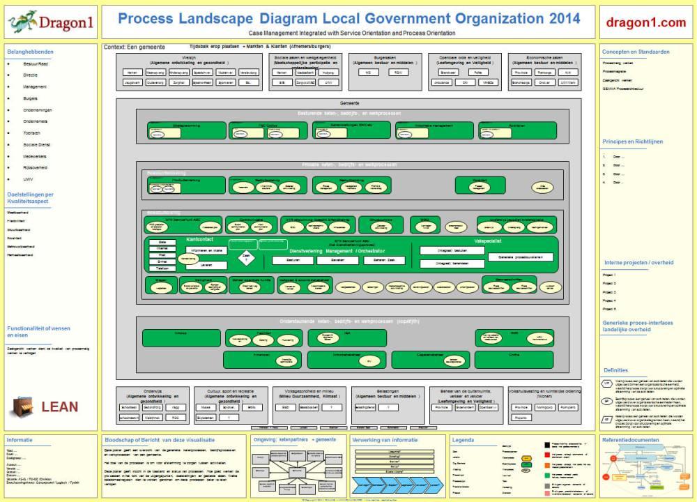medium resolution of dragon1 process landscap diagram
