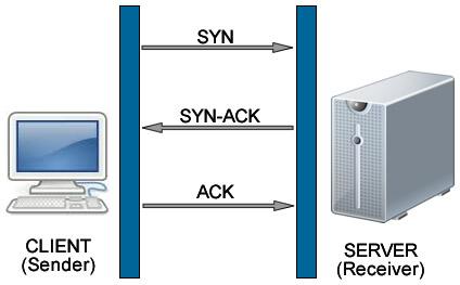 three way handshake OK DDoS Análisis de Ataques Coordinados