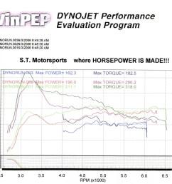 chrysler pt cruiser dyno graph results [ 1524 x 1161 Pixel ]