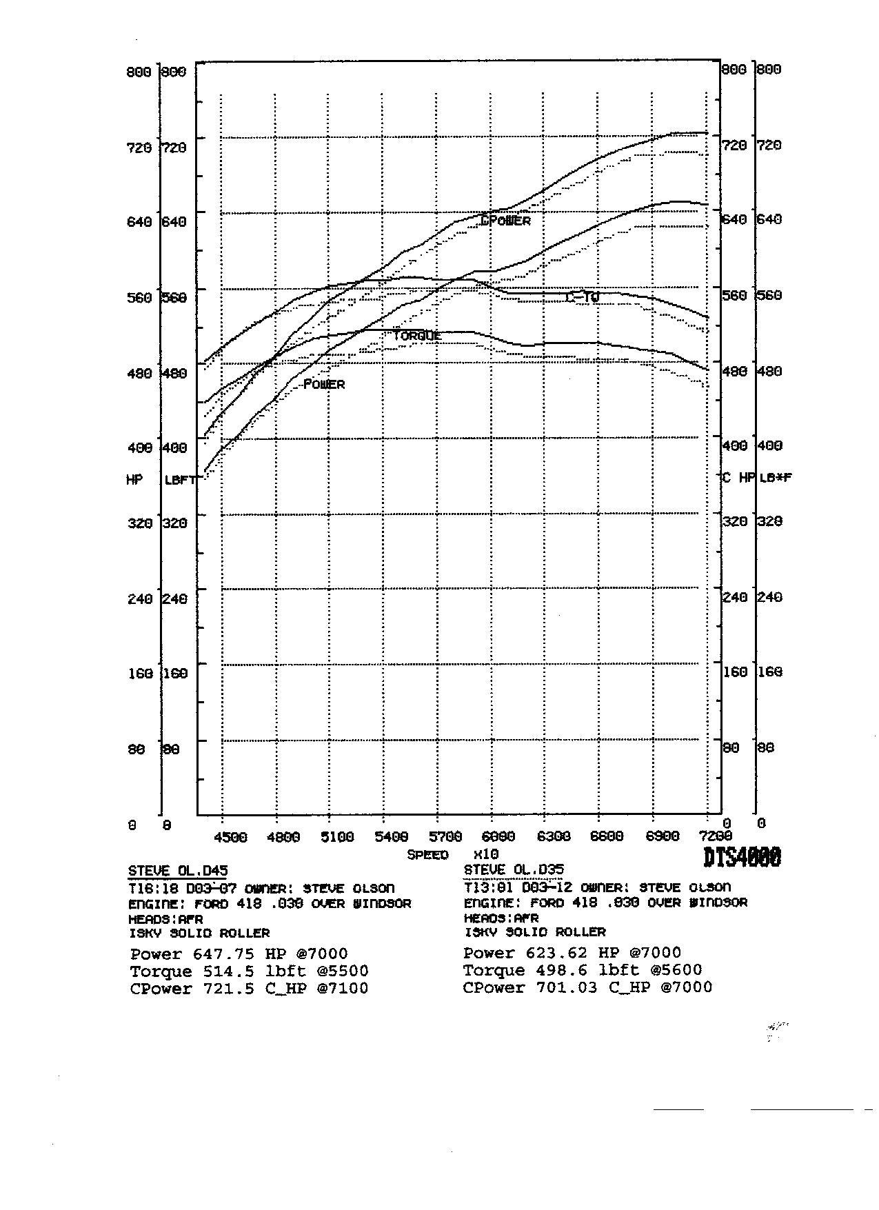 Ford Mustang Hatchback 1 4 Mile Trap Speeds 0 60