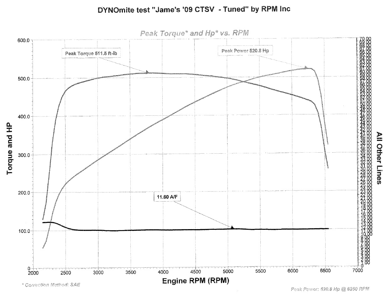 Cadillac Cts V Ecu Tune Dyno Results Graphs Hosepower