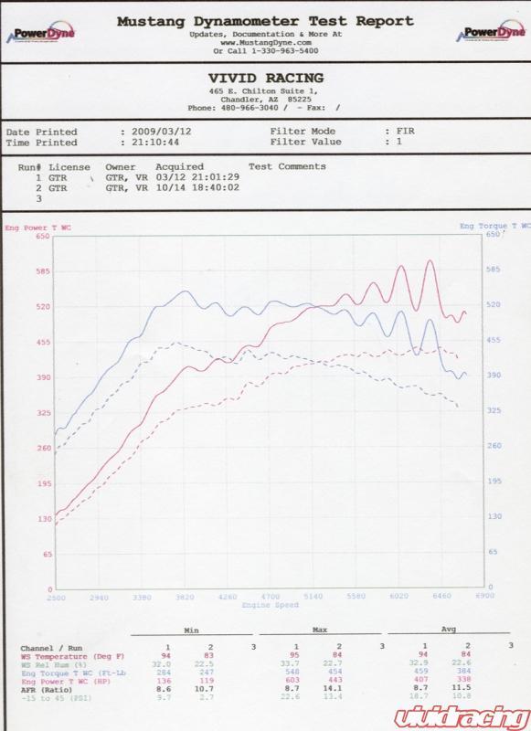 2009 Nissan GT-R Vivid Racing Dyno Sheet Details