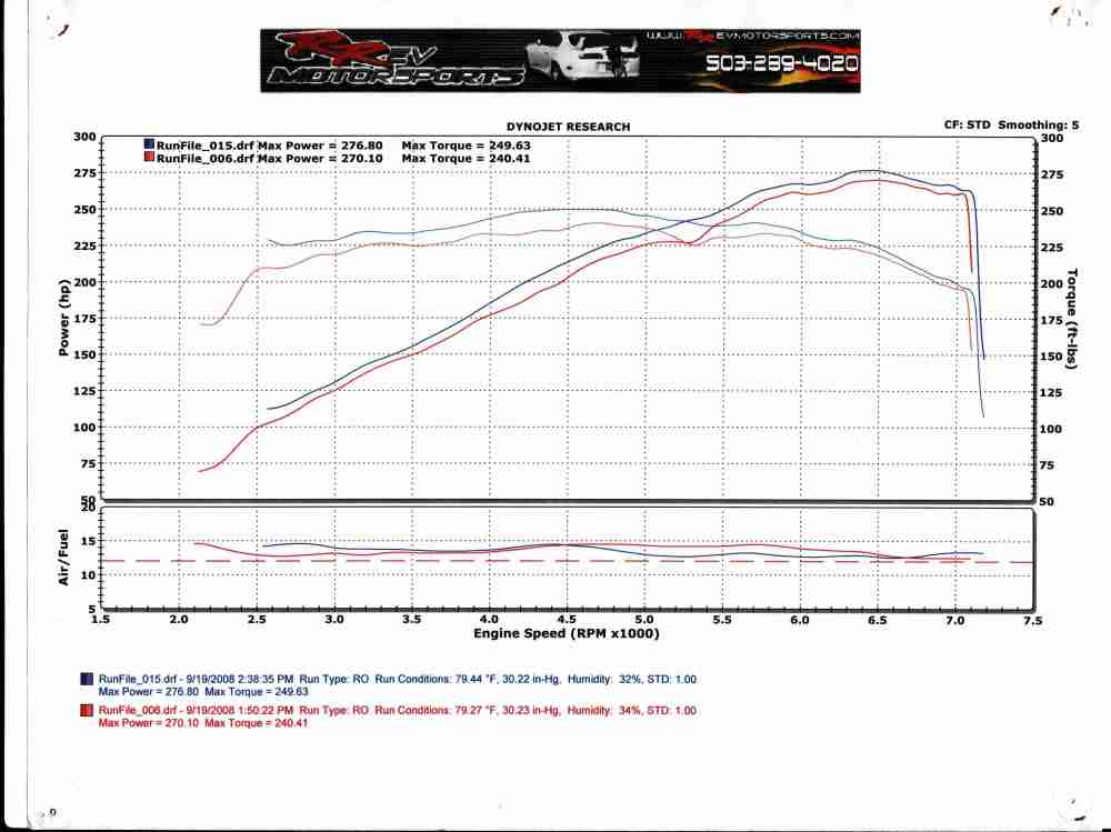 medium resolution of 2004 infiniti g35 coupe mt dyno graph