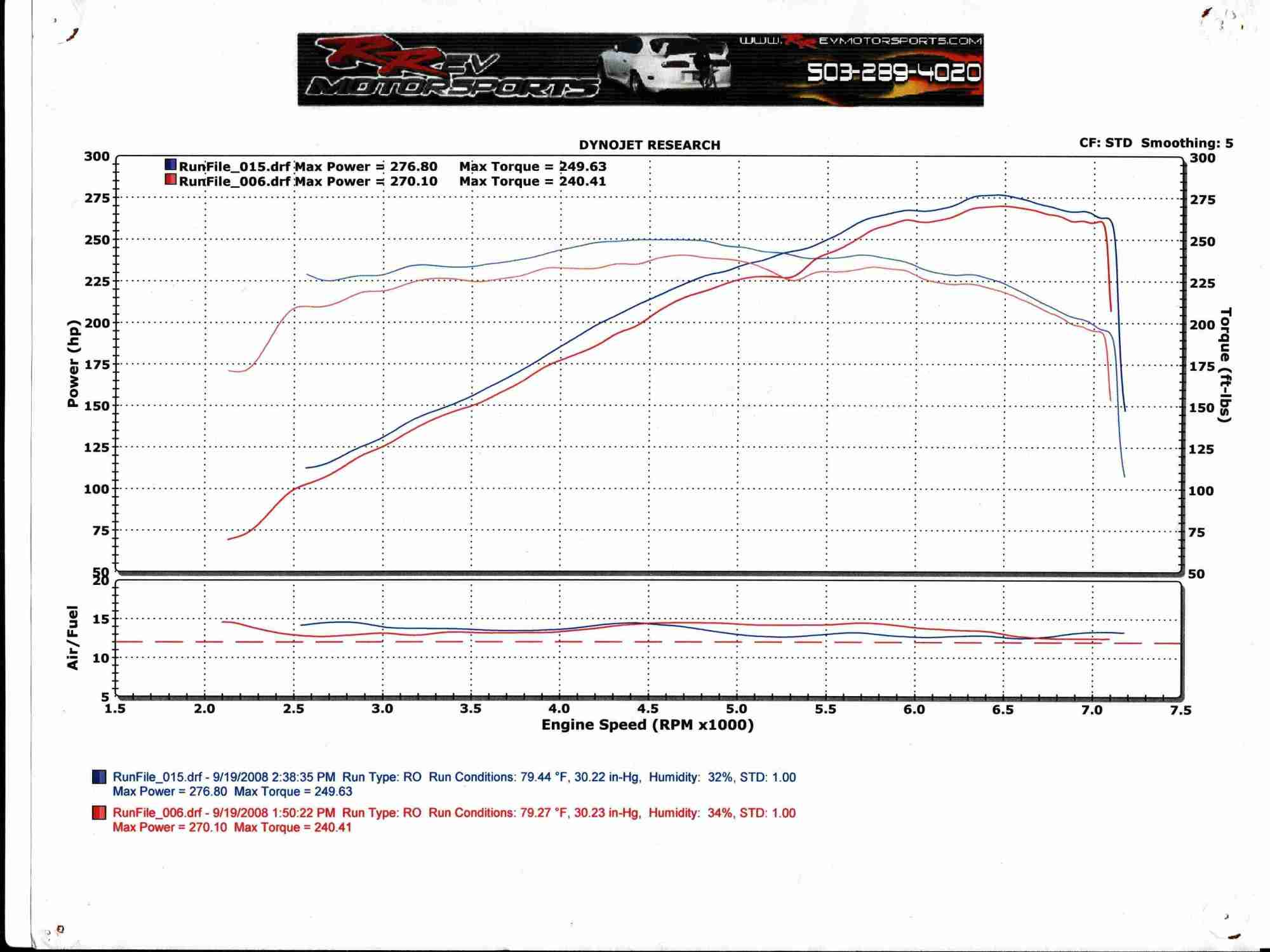 hight resolution of 2004 infiniti g35 coupe mt dyno graph