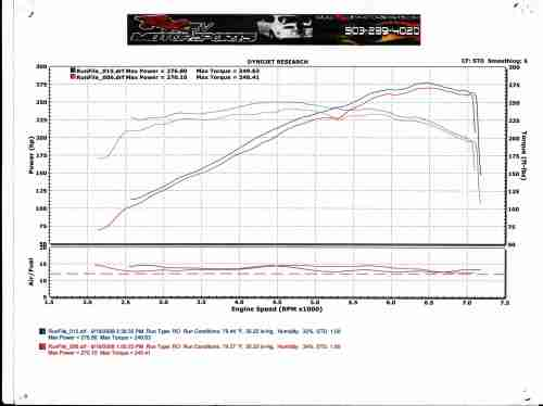 small resolution of 2004 infiniti g35 coupe mt dyno graph