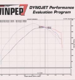 dodge neon srt 4 dyno graph results [ 3772 x 2747 Pixel ]