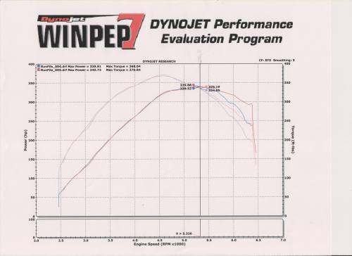 small resolution of dodge neon srt 4 dyno graph results