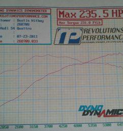 audi s4 dyno graph results [ 1632 x 1224 Pixel ]