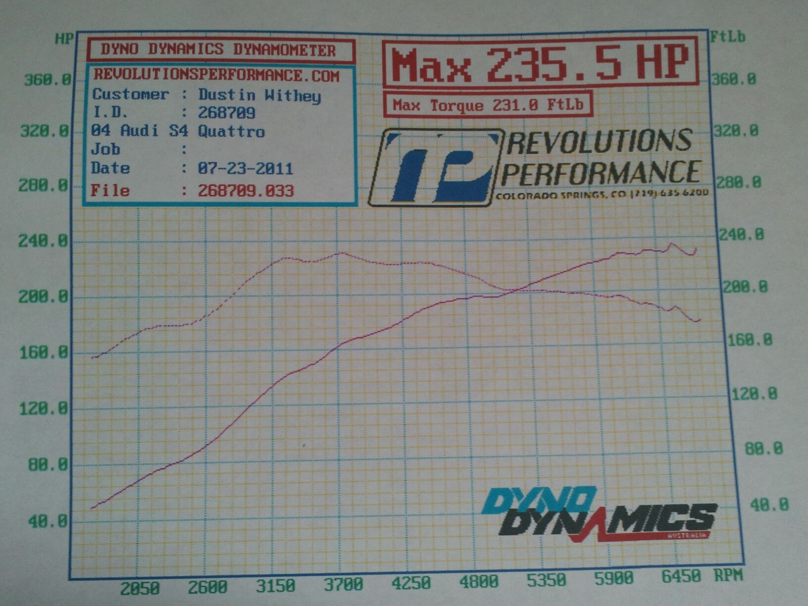 hight resolution of audi s4 dyno graph results