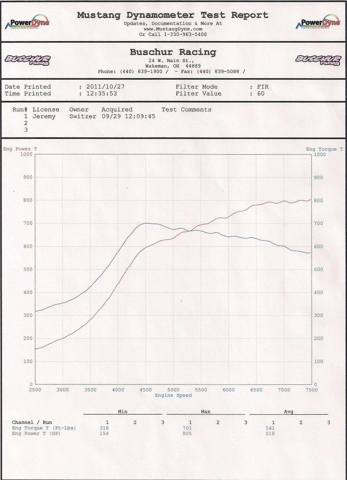 2010 Nissan GT-R Switzer R1K (Pump Gas) Dyno Results