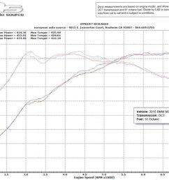 2015 bmw m3 dyno graph [ 1200 x 714 Pixel ]