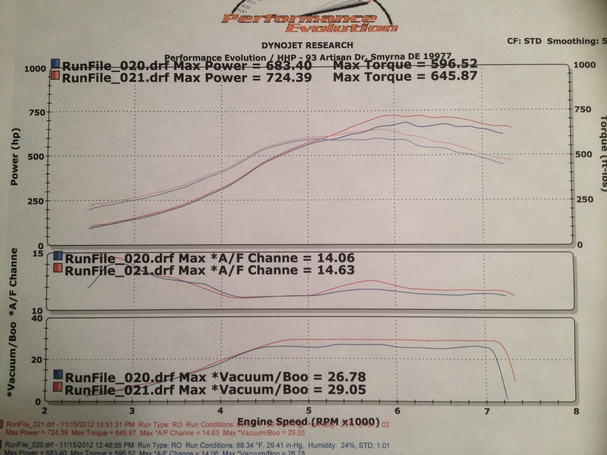hight resolution of 1990 nissan 300zx tt dyno results graphs hosepower dragtimes com vacuum hose diagram red 300zx diagram