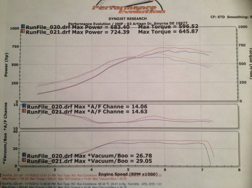 small resolution of 1990 nissan 300zx tt dyno results graphs hosepower dragtimes com vacuum hose diagram red 300zx diagram