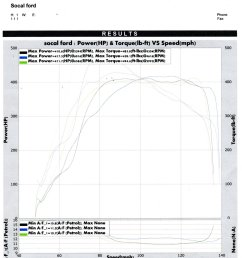 ford crown victoria dyno graph results [ 1200 x 1518 Pixel ]