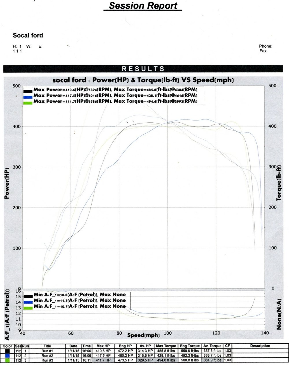 medium resolution of ford crown victoria dyno graph results