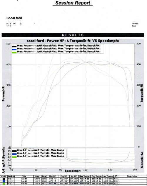 small resolution of ford crown victoria dyno graph results