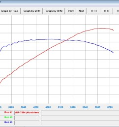 2003 infiniti fx35 all wheel drive dyno results graphs hosepower 2003 infiniti fx35 engine diagram 2003 [ 1024 x 768 Pixel ]