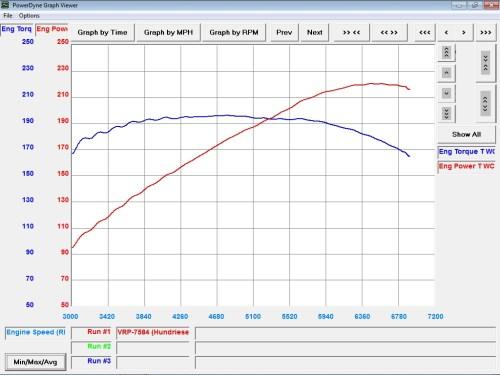 small resolution of 2003 infiniti fx35 all wheel drive dyno results graphs hosepower 2003 infiniti fx35 engine diagram 2003