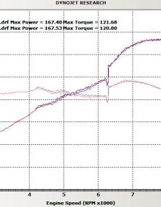 And here is  stock scion tc dyno also help with engine choice page mr owners club message board rh mr oc