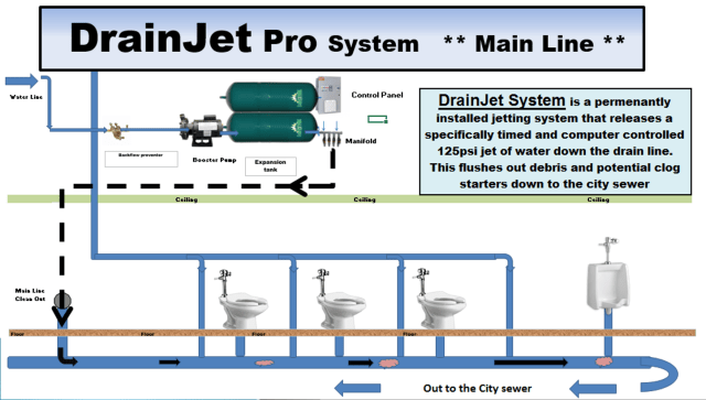 Diagram of Drainjets Pro System