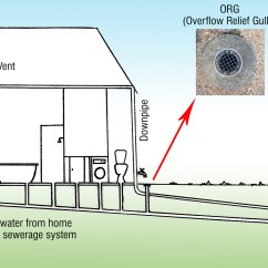 Sewer Diagram For House 2 Way Wiring Lights Pipe Blockages And Who To Call Drain King