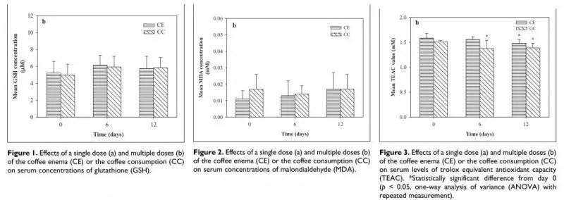 Antioxidantes-effects-de-café-bebida-contra-enema