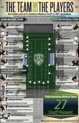 blog picture of infographic on nfl medical teams