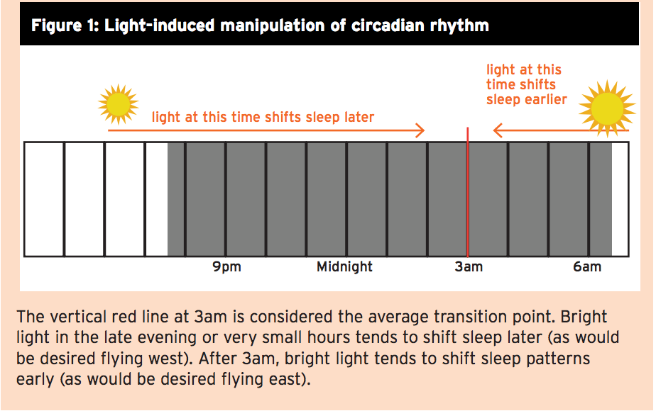 Figure  Light Induced Manipulation Of Circadian Rhythm