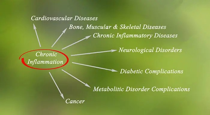 información de inflamación crónica