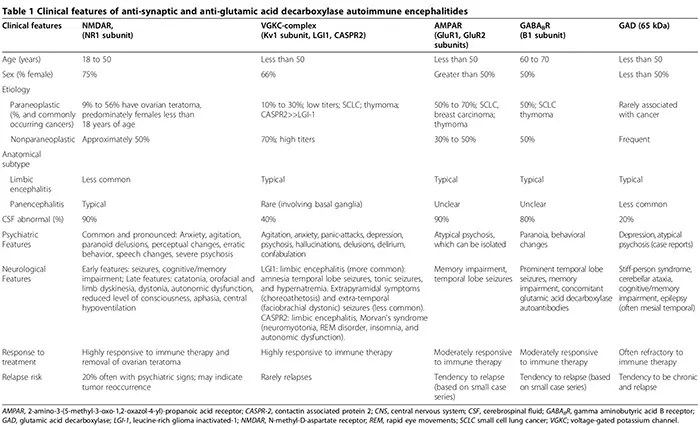 tabelul de neuroinflamare 1