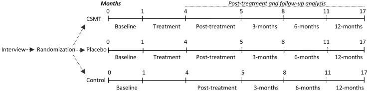 Diagrama de flujo de estudio de la figura 1