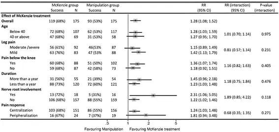 Figure 1 Treatment Effect Modified by Predictors