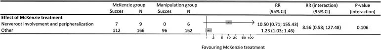 Figure 2 Impact of the Two Clinically Important Predictors Combined on Treatment Effect