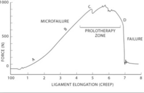 Figure 9 Stress-Strain Curve for Ligaments and Tendons
