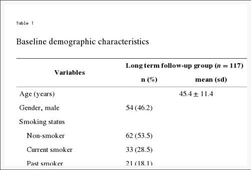 Table 1 Baseline Demographic Characteristics