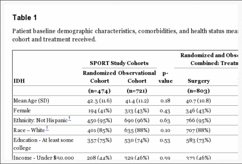 Table 1 Patient Baseline Demographic Characteristics, Comorbidities and Health Status Measures