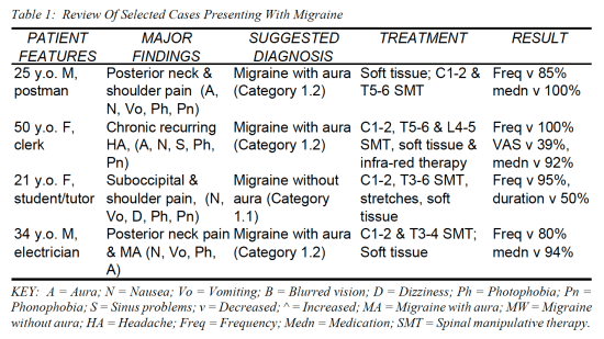 Table 1 Review of Selected Cases Presenting with Migraine