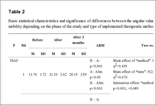 Tabla 2 Características estadísticas básicas y significado de las diferencias entre los valores angulares de la movilidad de la columna torácica | El Quiropráctico El Paso, TX
