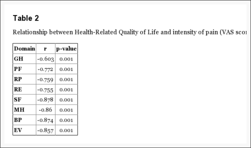 Table 2 Relationship Between Health-Related Quality of Life and Intensity of Pain