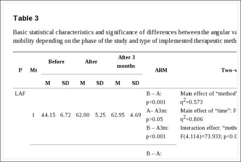 Tabla 3 Características estadísticas básicas y significado de las diferencias entre los valores angulares de la movilidad de la columna lumbar | El Quiropráctico El Paso, TX