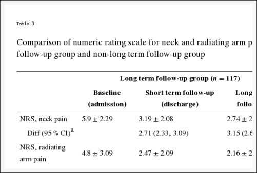 Table 3 Comparison of Numeric Rating Scale, Radiating Arm Pain and Neck Disability Index Score