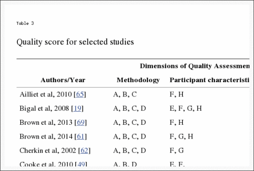 Table 3 Quality Score for Selected Studies