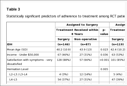 Table 3 Statistically Significant Predictors of Adherence to Treatment