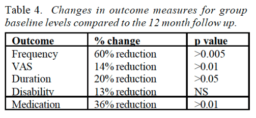 Table 4 Changes in Outcome Measures for Group Baseline Levels Compared to the 12 Month Follow Up   Dr. Alex Jimenez   El Paso, TX Chiropractor