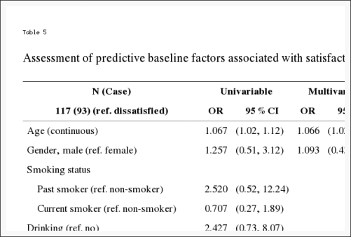 Table 5 Assessment of Predictive Baseline Factors