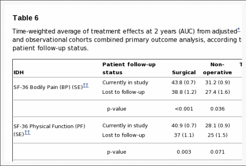 Table 6 Time Weighted Average of Treatment Effects
